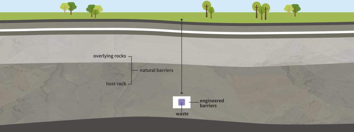GDF barrier construction diagram